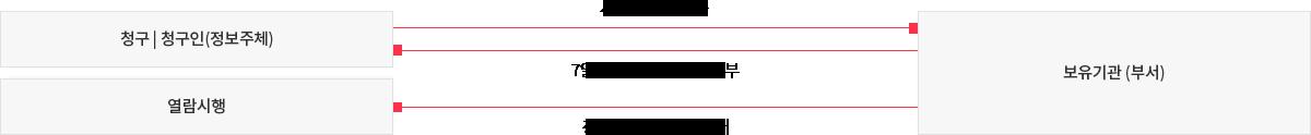 청구-청구인(정보주체)가 보유기관(부서)에 서식에 따른 창구, 보유기관(부서)는 청구-청구인(정보주체)에게 7일 이내 결정 통지서 송부, 보유기관(부서)는 청구 접수 후 15일 이내 열람 시행
